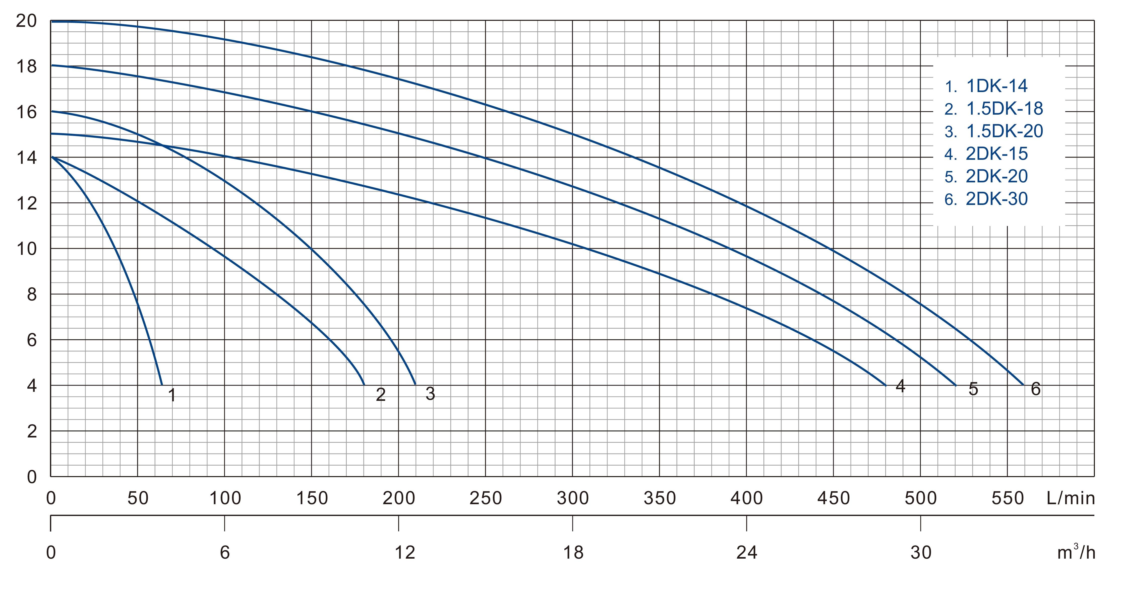 2DK-20 پمپ | پمپ خانگی | فولاد صنعت صانعی