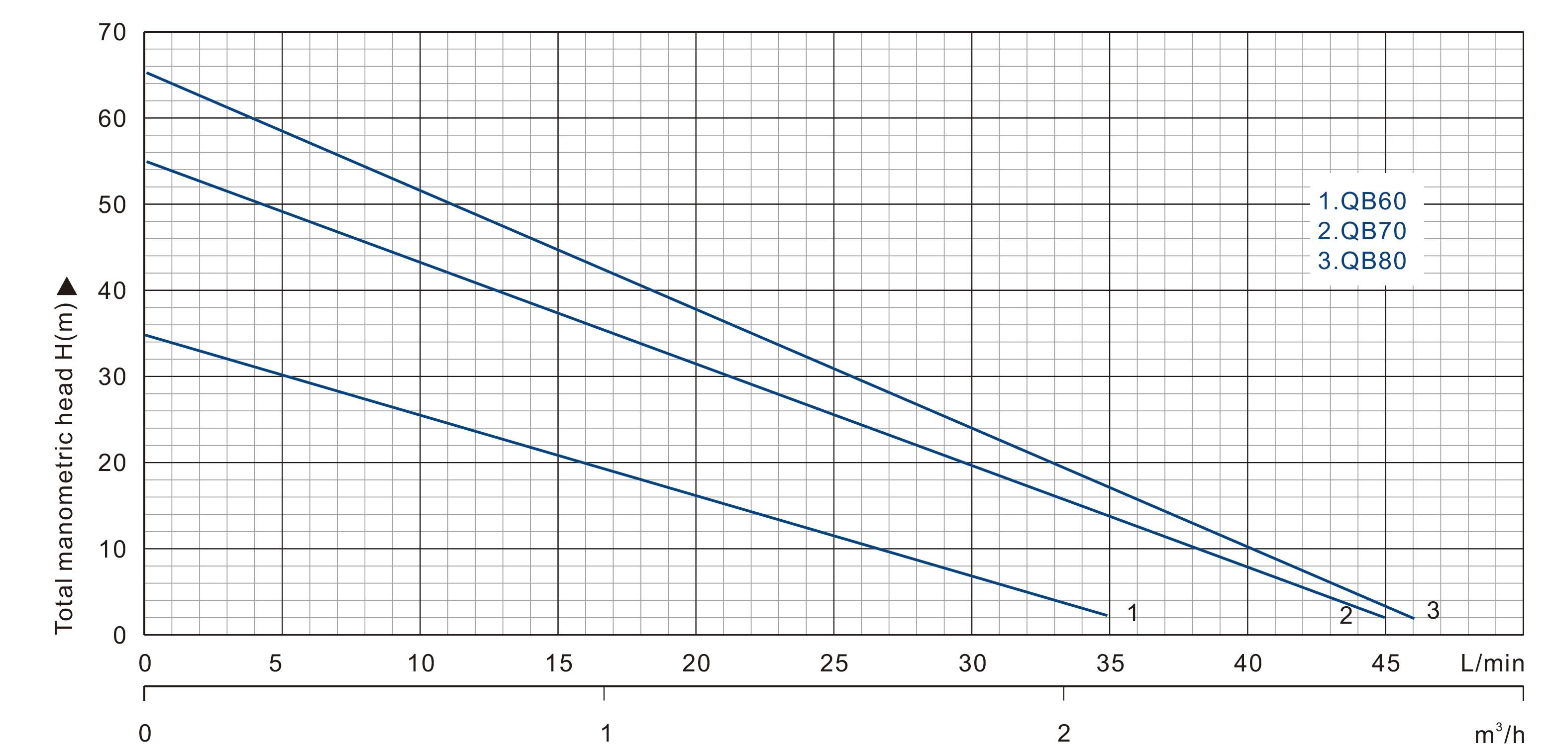 پمپ- QB-60 | پمپ خانگی | فولاد صنعت صانعی
