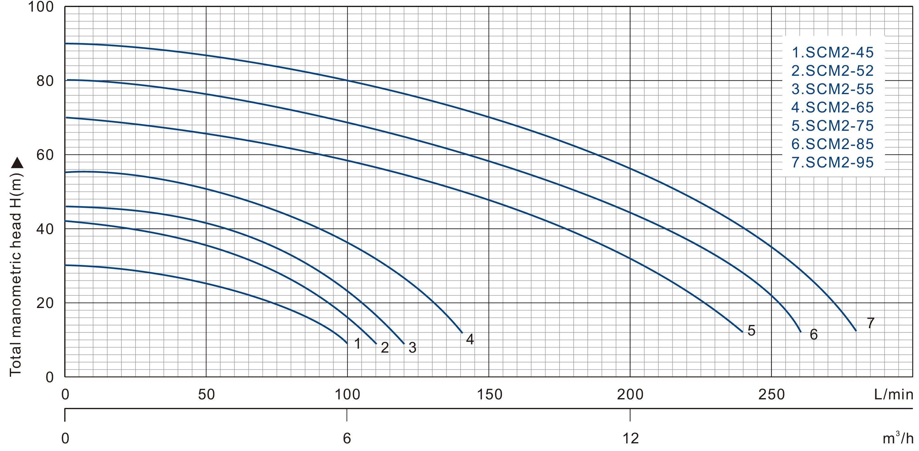 پمپ- SCM2-68 | پمپ خانگی | فولاد صنعت صانعی
